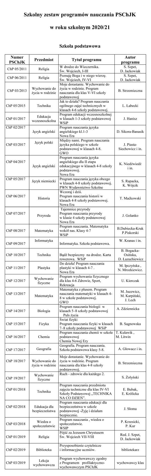 Szkolny_zestaw_programow_nauczania_PSChJK_2_2020-21